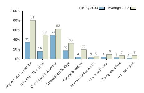Turkey graph